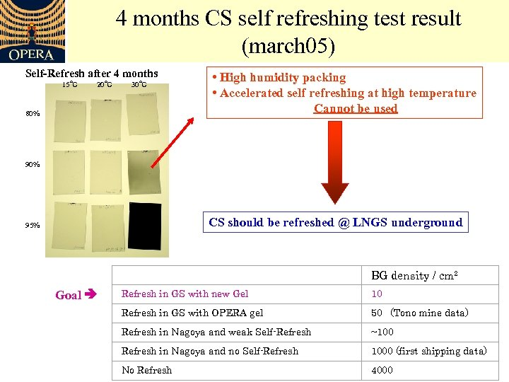 4 months CS self refreshing test result (march 05) Self-Refresh after 4 months 15℃