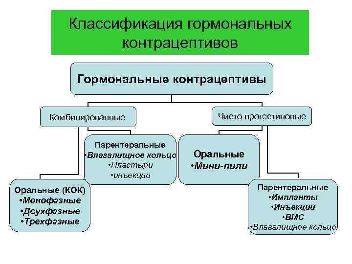 Классификация гормональных контрацептивов Гормональные контрацептивы Комбинированные Парентеральные • Влагалищное кольцо • Пластыри • инъекции