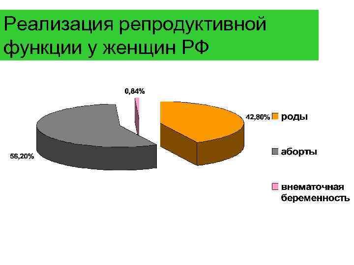 Реализация репродуктивной функции у женщин РФ