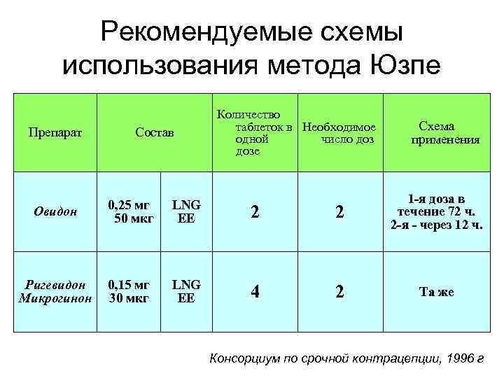 Рекомендуемые схемы использования метода Юзпе Препарат Состав Количество таблеток в Необходимое одной число дозе
