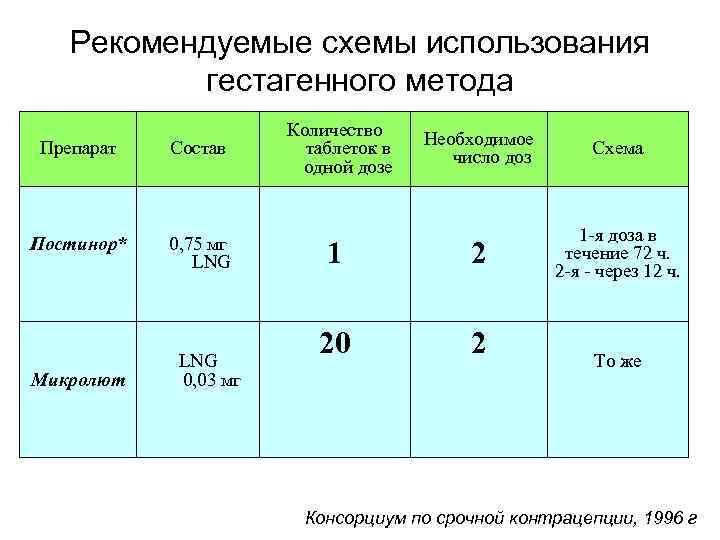 Рекомендуемые схемы использования гестагенного метода Препарат Состав Постинор* 0, 75 мг LNG Микролют LNG