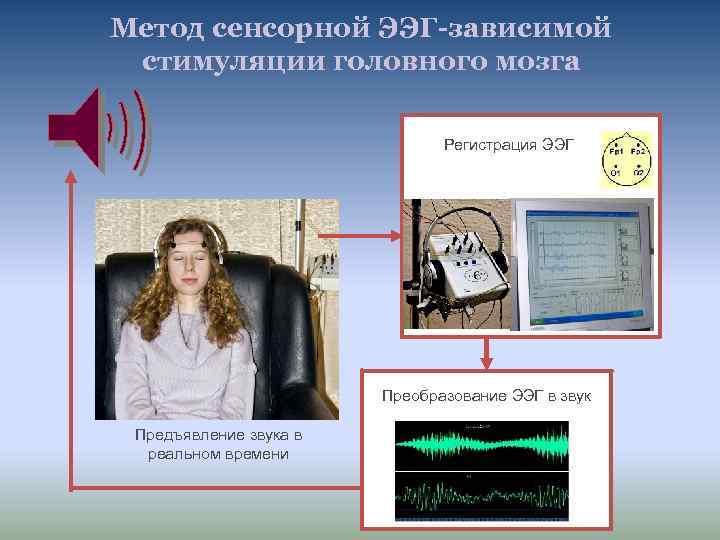 Метод сенсорной ЭЭГ-зависимой стимуляции головного мозга Регистрация ЭЭГ Преобразование ЭЭГ в звук Предъявление звука