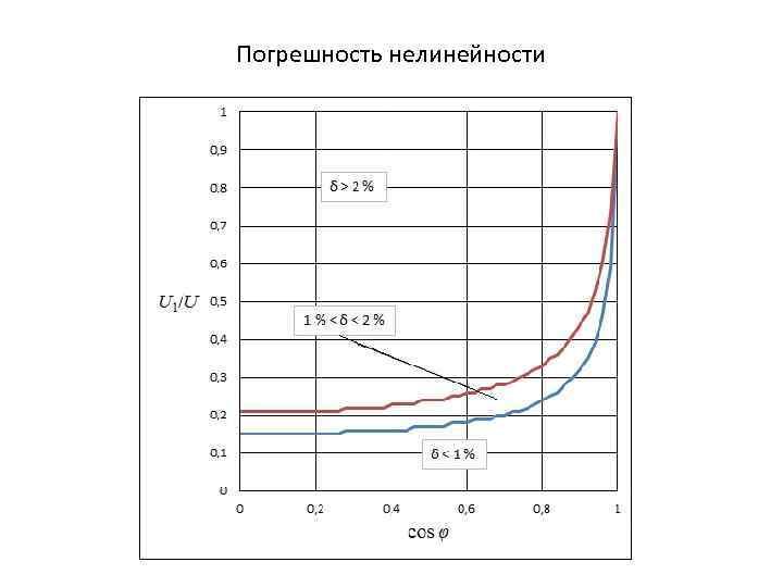 Погрешность нелинейности