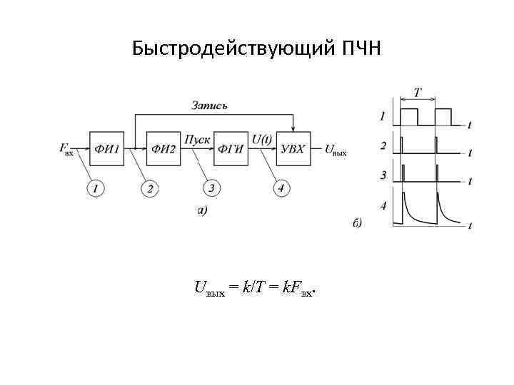 Быстродействующий ПЧН Uвых = k/T = k. Fвх.