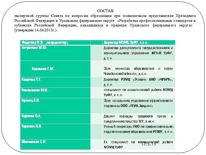 СОСТАВ экспертной группы Совета по вопросам образования при полномочном представителе Президента Российской Федерации в