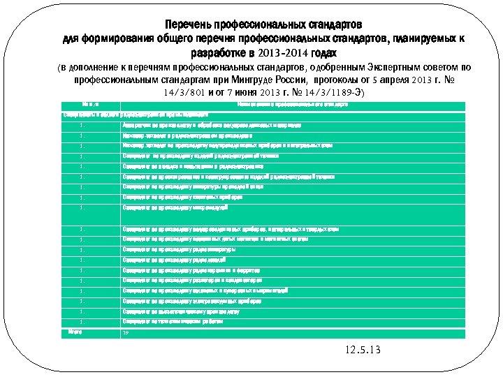 Перечень профессиональных стандартов для формирования общего перечня профессиональных стандартов, планируемых к разработке в 2013