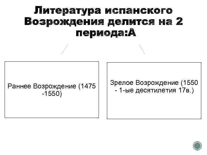 Раннее Возрождение (1475 -1550) Зрелое Возрождение (1550 - 1 -ые десятилетия 17 в. )