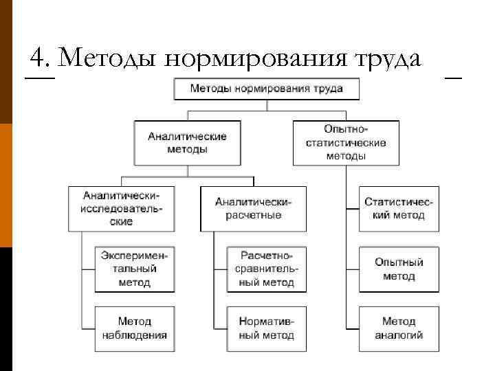 4. Методы нормирования труда