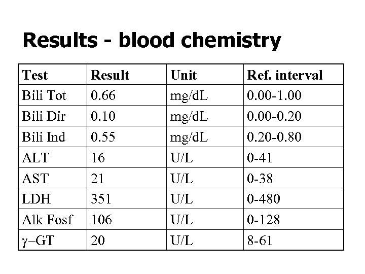 Results - blood chemistry Test Bili Tot Bili Dir Bili Ind ALT AST LDH