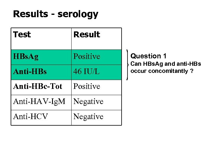 Results - serology Test Result HBs. Ag Positive Anti-HBs 46 IU/L Anti-HBc-Tot Positive Anti-HAV-Ig.