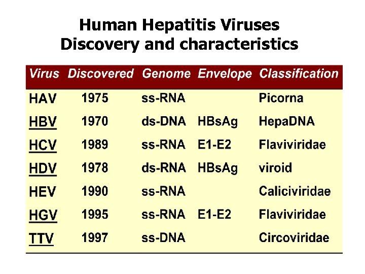 Human Hepatitis Viruses Discovery and characteristics