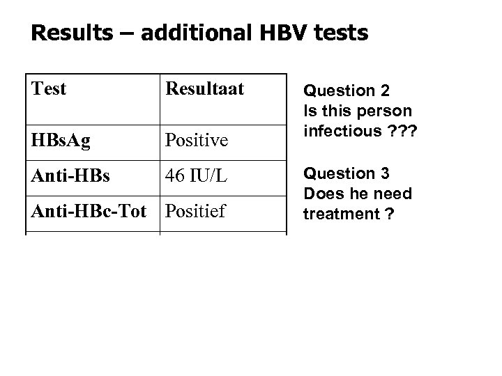 Results – additional HBV tests Test Resultaat HBs. Ag Positive Anti-HBs 46 IU/L Anti-HBc-Tot