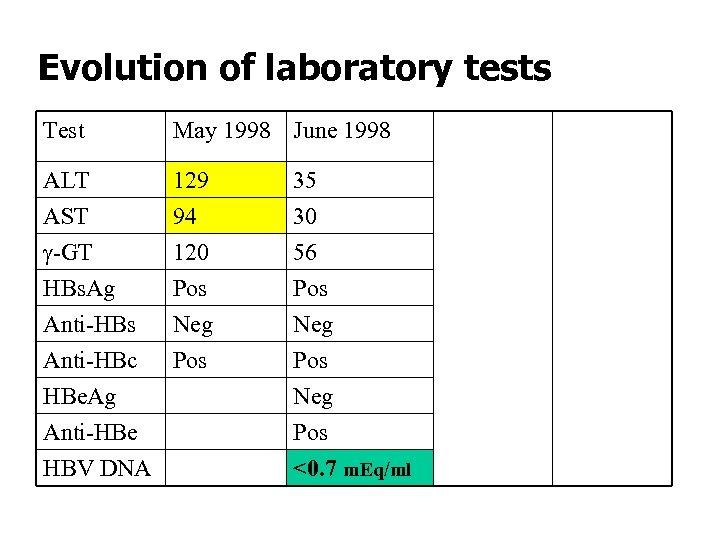 Evolution of laboratory tests Test May 1998 June 1999 Sep 2003 ALT AST g-GT
