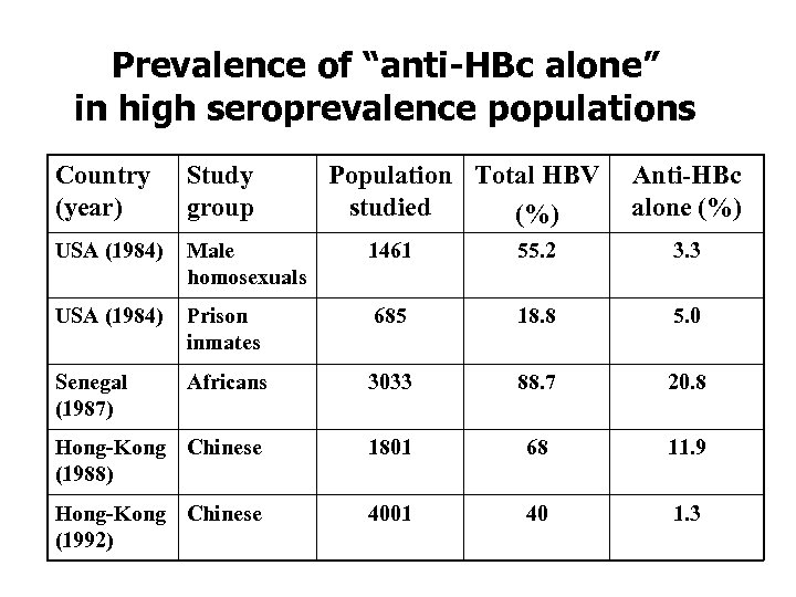 """Prevalence of """"anti-HBc alone"""" in high seroprevalence populations Country (year) Study group Population Total"""
