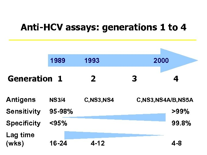 Anti-HCV assays: generations 1 to 4 1989 1993 Generation 1 2 2000 3 4