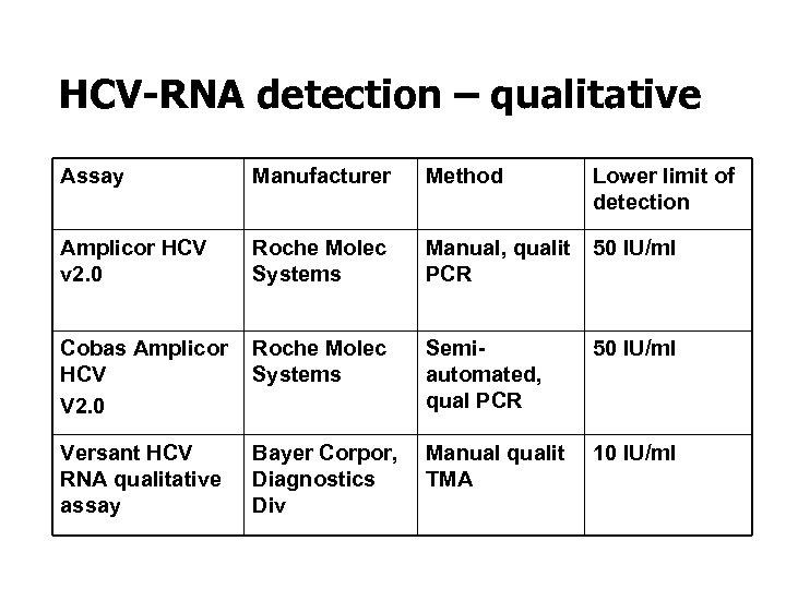HCV-RNA detection – qualitative Assay Manufacturer Method Amplicor HCV v 2. 0 Roche Molec
