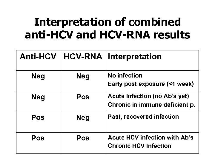 Interpretation of combined anti-HCV and HCV-RNA results Anti-HCV HCV-RNA Interpretation Neg No infection Early