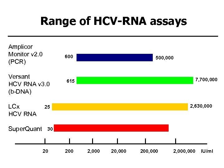 Range of HCV-RNA assays Amplicor Monitor v 2. 0 (PCR) 600 Versant HCV RNA