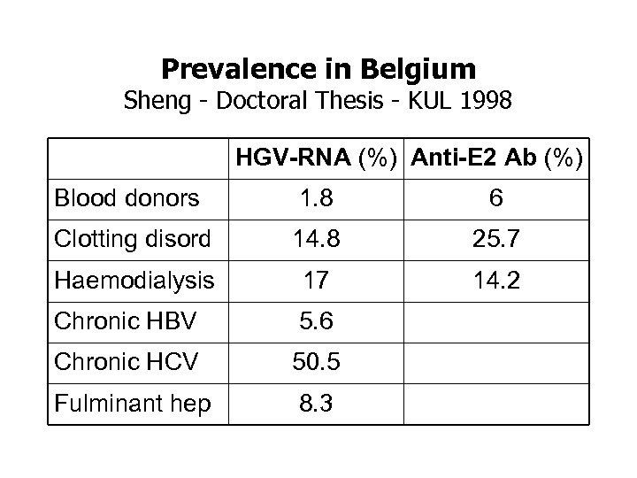 Prevalence in Belgium Sheng - Doctoral Thesis - KUL 1998 HGV-RNA (%) Anti-E 2