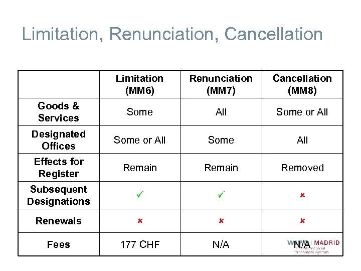 Limitation, Renunciation, Cancellation Limitation (MM 6) Renunciation (MM 7) Cancellation (MM 8) Goods &