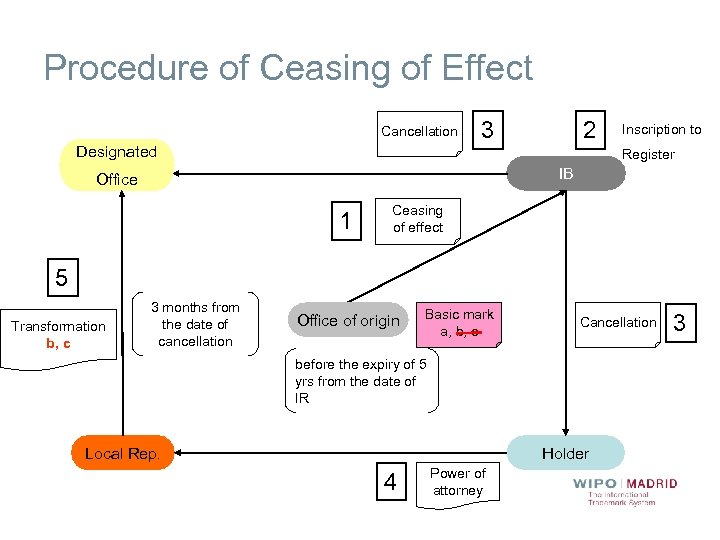 Procedure of Ceasing of Effect Cancellation Designated 3 2 Inscription to Register IB Office