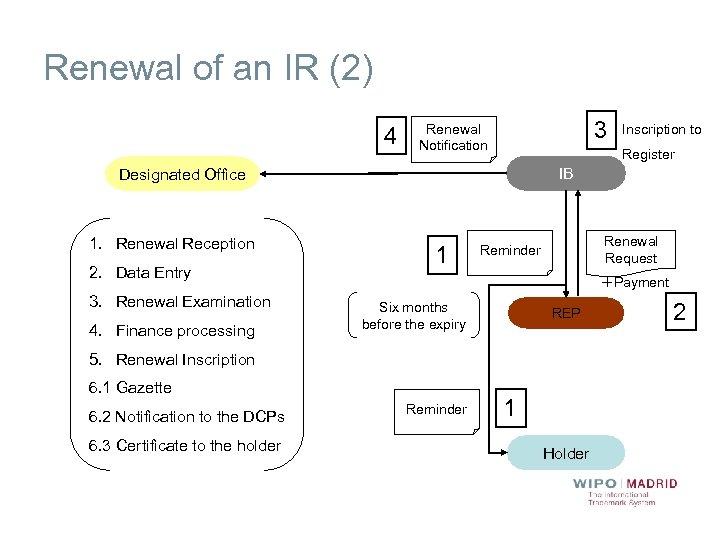 Renewal of an IR (2) 4 3 Renewal Notification Register IB Designated Office 1.