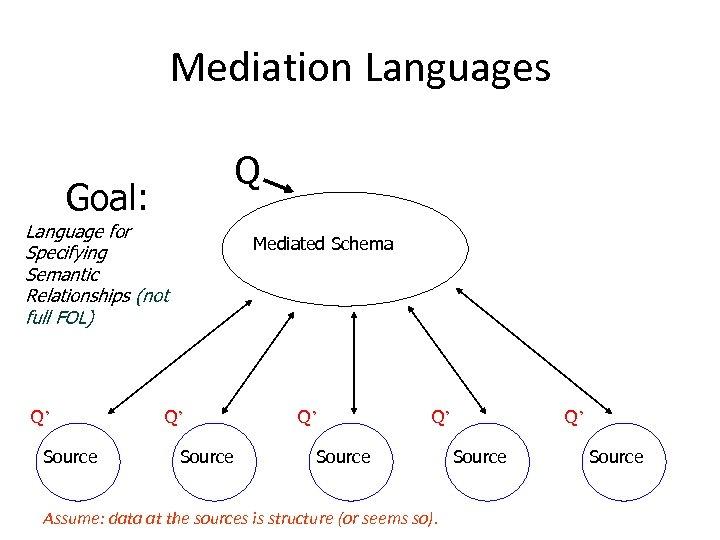 Mediation Languages Q Goal: Language for Specifying Semantic Relationships (not full FOL) Q' Source