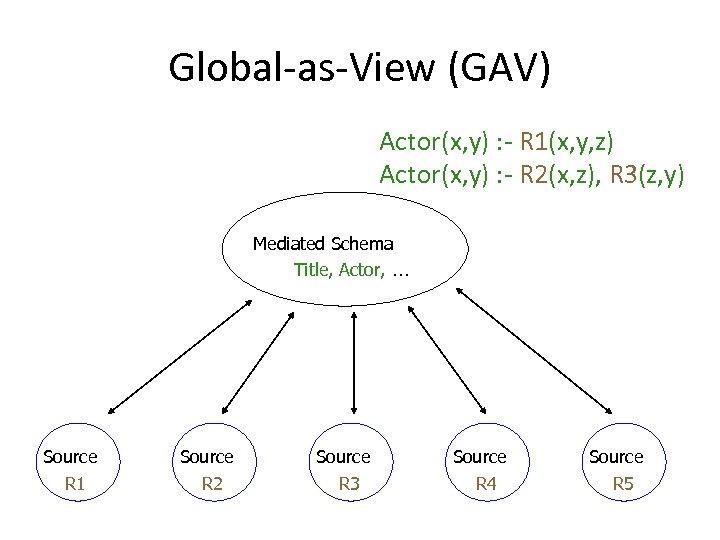 Global-as-View (GAV) Actor(x, y) : - R 1(x, y, z) Actor(x, y) : -