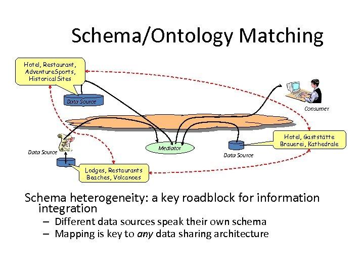 Schema/Ontology Matching Hotel, Restaurant, Adventure. Sports, Historical. Sites Data Source Consumer Mediator Data Source