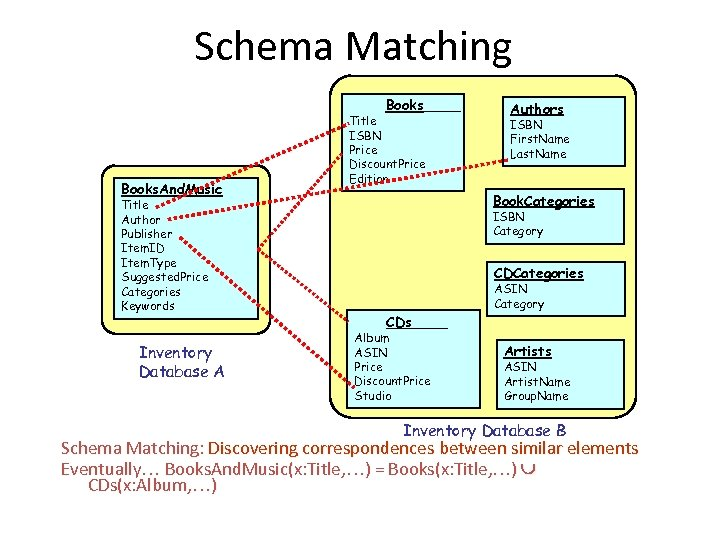 Schema Matching Books. And. Music Title Author Publisher Item. ID Item. Type Suggested. Price