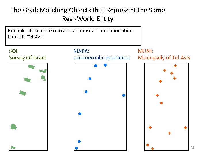 The Goal: Matching Objects that Represent the Same Real-World Entity Example: three data sources