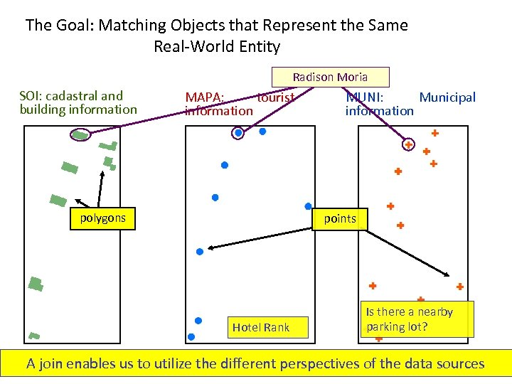 The Goal: Matching Objects that Represent the Same Real-World Entity Radison Moria SOI: cadastral