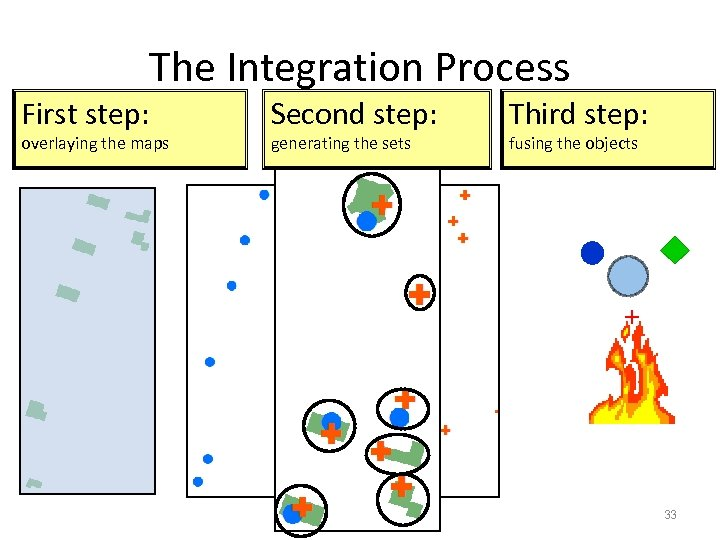 The Integration Process First step: overlaying the maps Second step: generating the sets Third