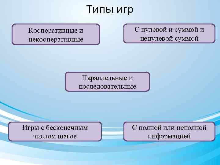 Типы игр Кооперативные и некооперативные С нулевой и суммой и ненулевой суммой Параллельные и