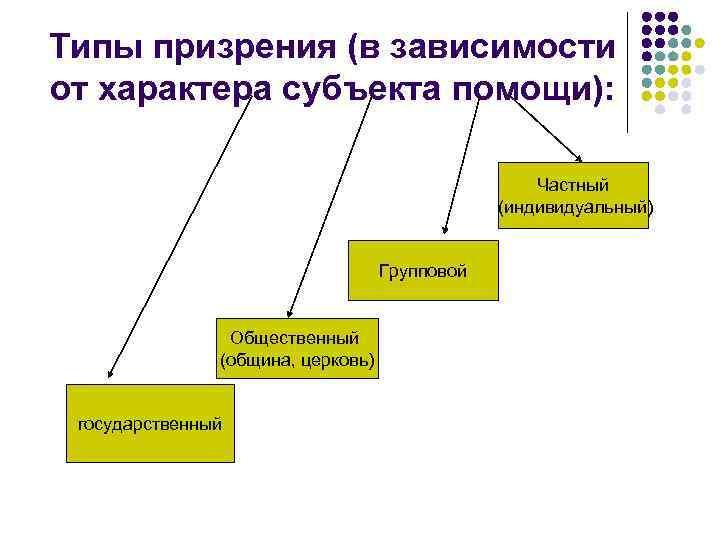 Формы и модели социальной работы в россии работа в вебчате кирс
