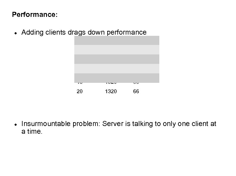 Performance: Adding clients drags down performance 3 # Clients 5 403 # Ques/clie nt