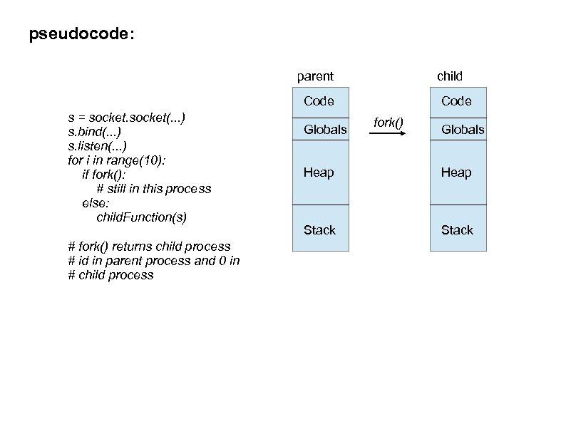 pseudocode: parent child Code s = socket(. . . ) s. bind(. . .