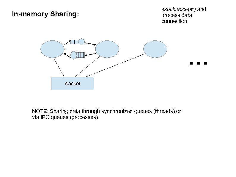 In-memory Sharing: ssock. accept() and process data connection . . . socket NOTE: Sharing