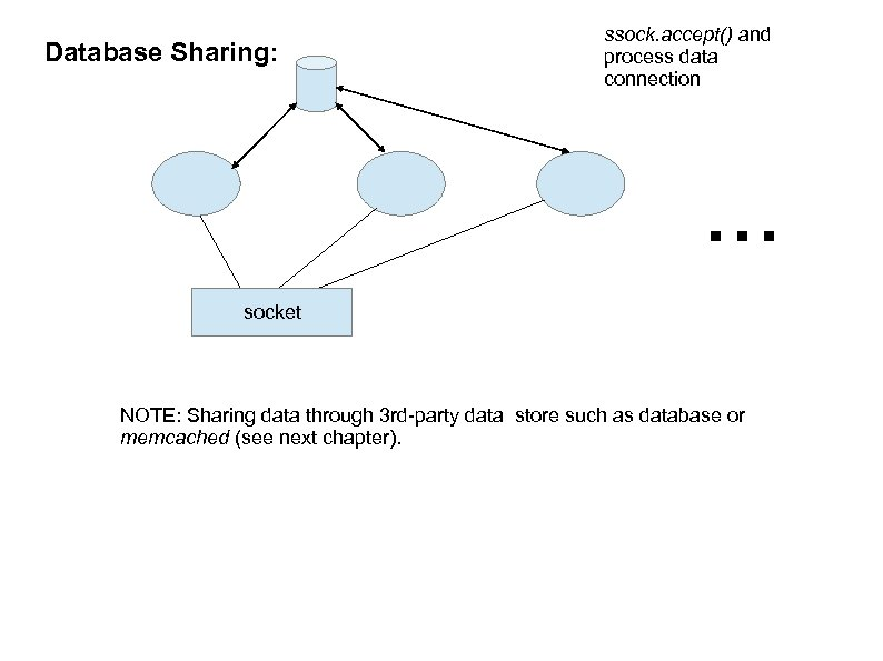 Database Sharing: ssock. accept() and process data connection . . . socket NOTE: Sharing