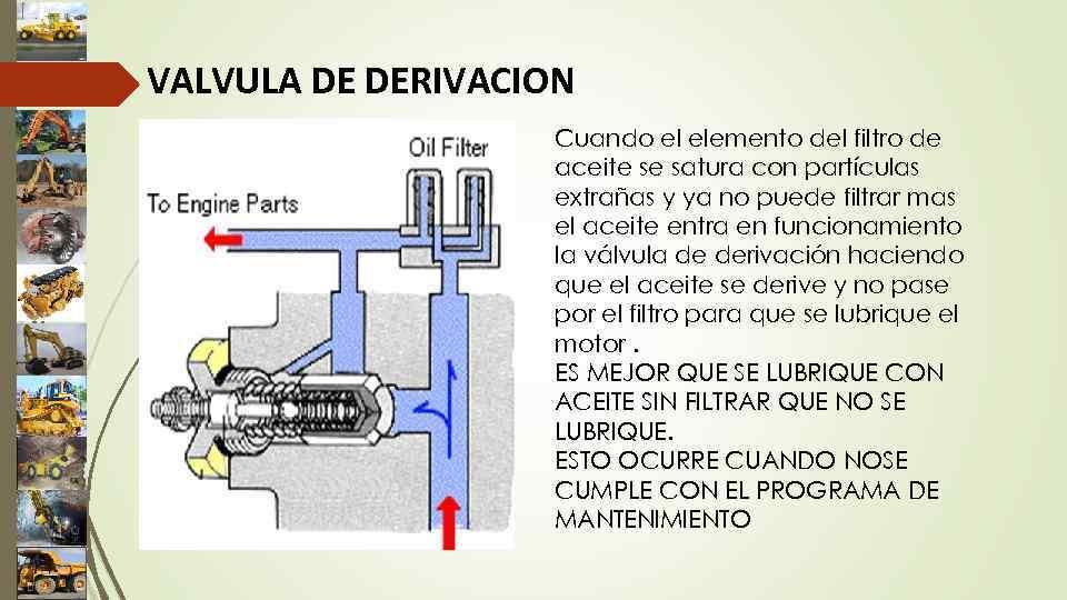 VALVULA DE DERIVACION Cuando el elemento del filtro de aceite se satura con partículas