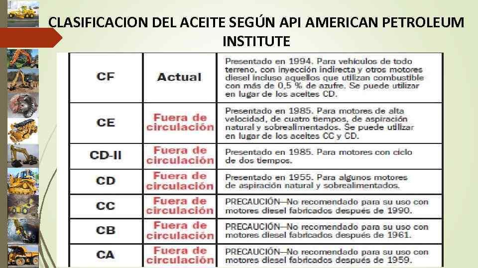 CLASIFICACION DEL ACEITE SEGÚN API AMERICAN PETROLEUM INSTITUTE
