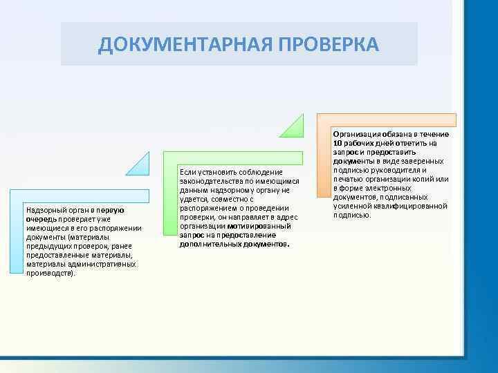 ДОКУМЕНТАРНАЯ ПРОВЕРКА Надзорный орган в первую очередь проверяет уже имеющиеся в его распоряжении документы