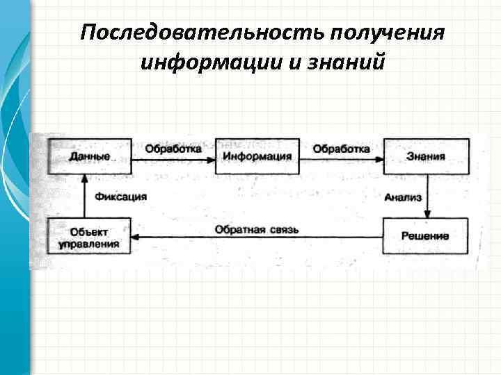 Последовательность получения информации и знаний