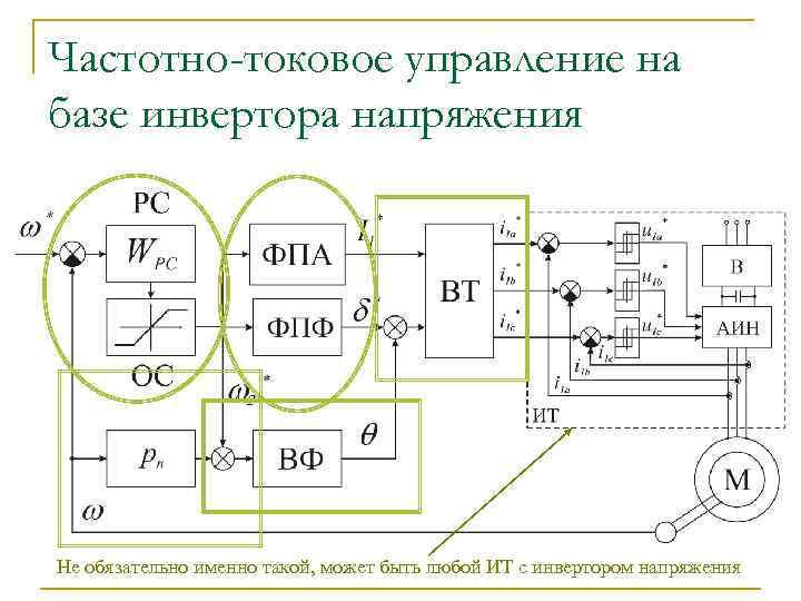 Частотно-токовое управление на базе инвертора напряжения Не обязательно именно такой, может быть любой ИТ