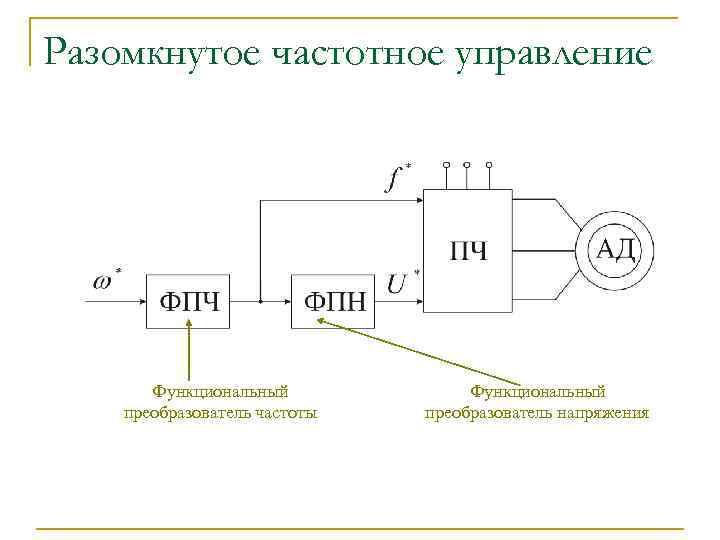 Разомкнутое частотное управление Функциональный преобразователь частоты Функциональный преобразователь напряжения