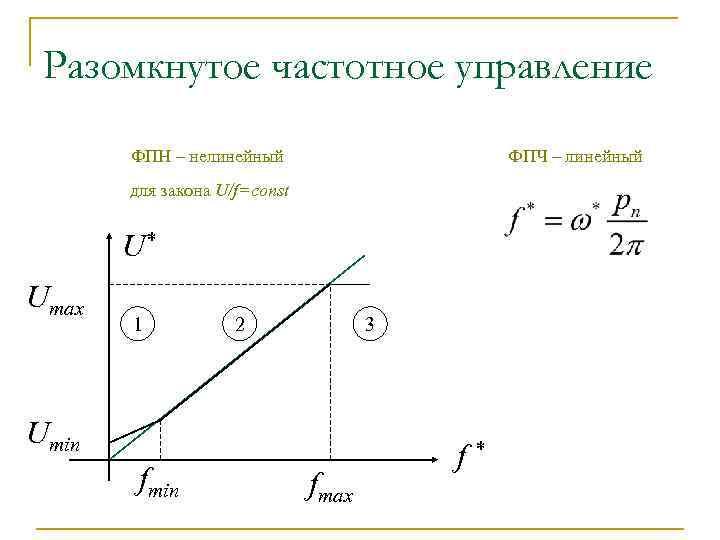 Разомкнутое частотное управление ФПЧ – линейный ФПН – нелинейный для закона U/f=const U* Umax