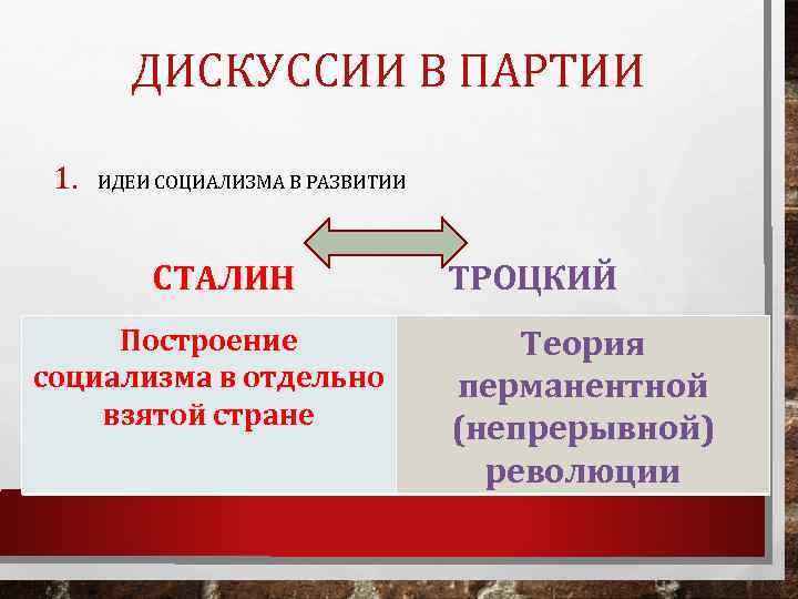 ДИСКУССИИ В ПАРТИИ 1. ИДЕИ СОЦИАЛИЗМА В РАЗВИТИИ СТАЛИН Построение социализма в отдельно взятой