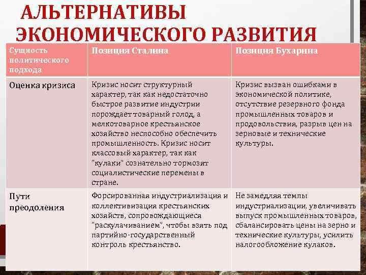АЛЬТЕРНАТИВЫ ЭКОНОМИЧЕСКОГО РАЗВИТИЯ Позиция Сталина Позиция Бухарина СТРАНЫ Сущность политического подхода Оценка кризиса •