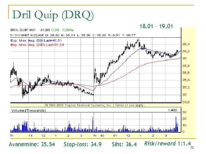 Dril Quip (DRQ) 18. 01 – 19. 01 Avanemine: 35. 54 Stop-loss: 34. 9