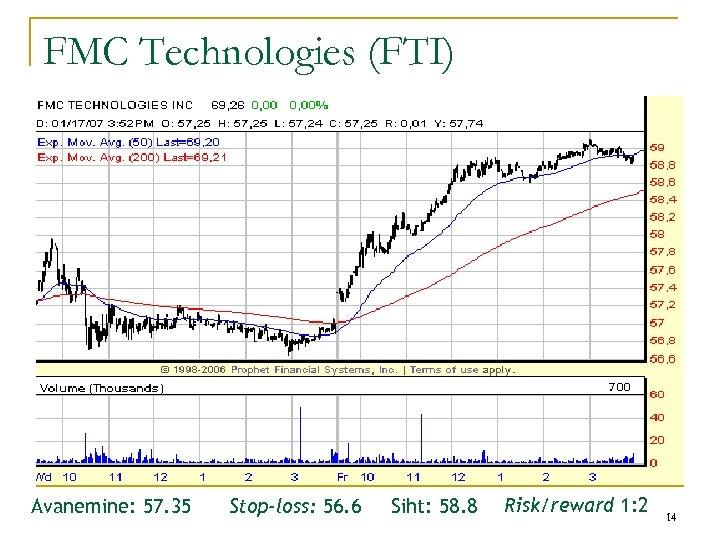 FMC Technologies (FTI) Avanemine: 57. 35 Stop-loss: 56. 6 Siht: 58. 8 Risk/reward 1: